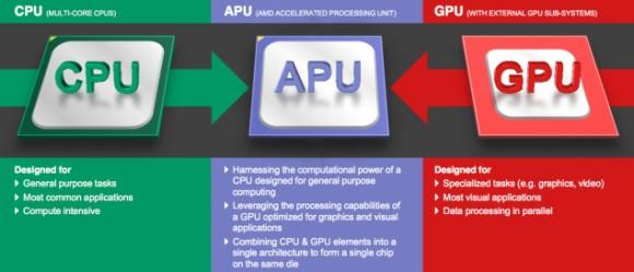 20-нм процессоры Amur и Nolan от AMD