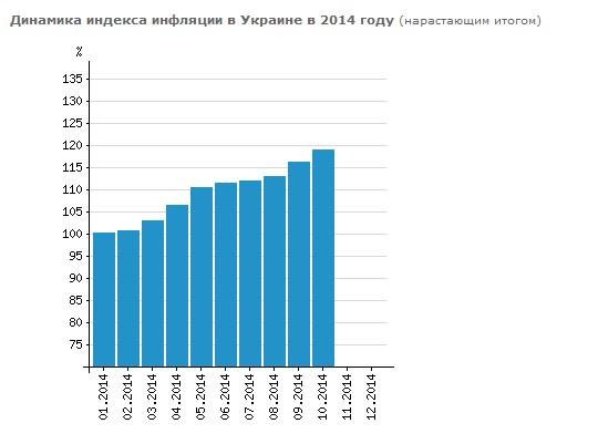 Инфляция на Украине приблизилась к планке 20% в течение года