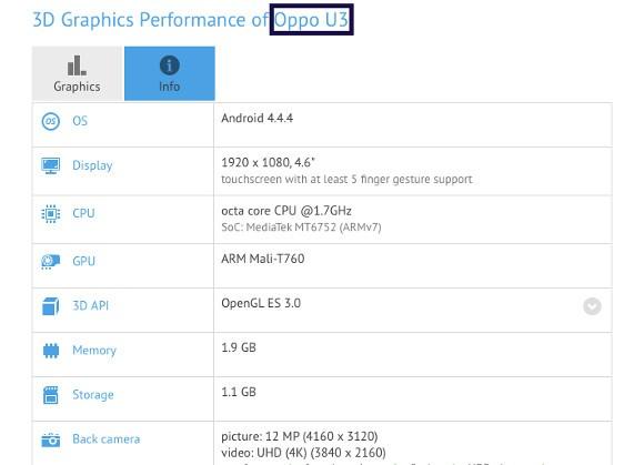 Oppo U3: Бенчмарк открыл характеристики телефона