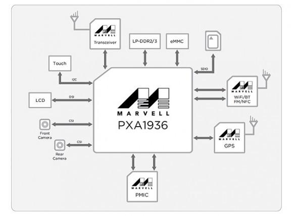 Marvell ARMADA PXA1936 с восемья ядрами ARM Cortex-A53