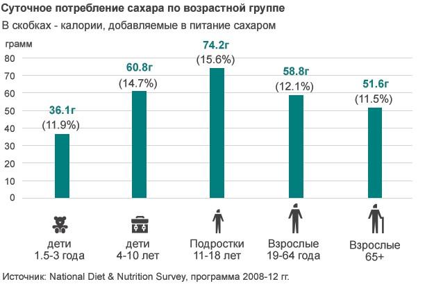 Ожирение затратнее, чем войны и курение