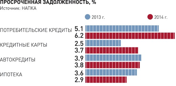 2015-й будет в России годом коллекторов