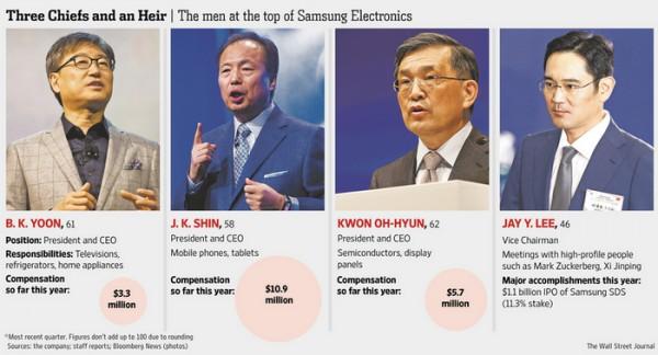«Самсунг» Электроникс увольняет главу мобильного подразделения