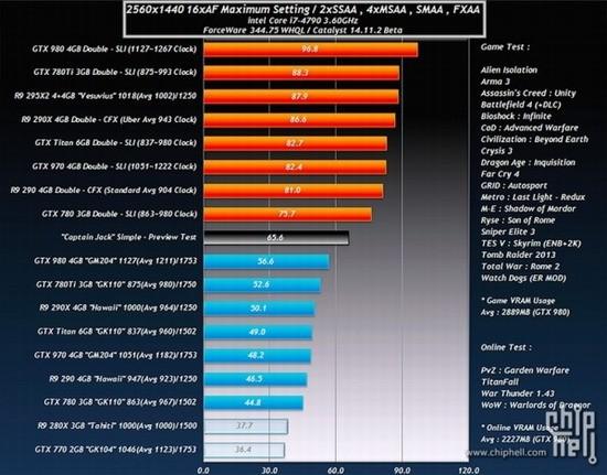 AMD Radeon R9 390X обогнал GeForce GTX 980