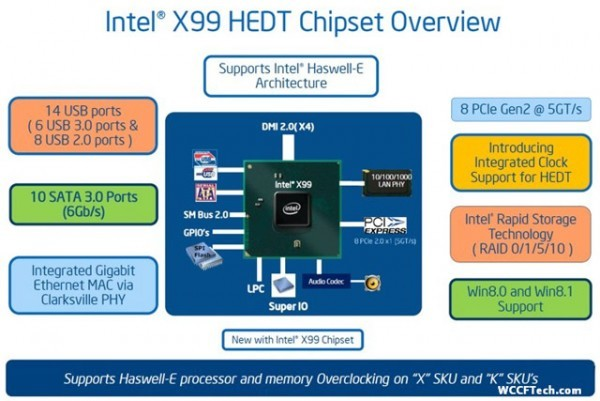 В чипсете Intel X99 Express дефект в работе SATA-контроллера
