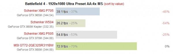 NVIDIA представила мобильную графику GeForce GTX 965M