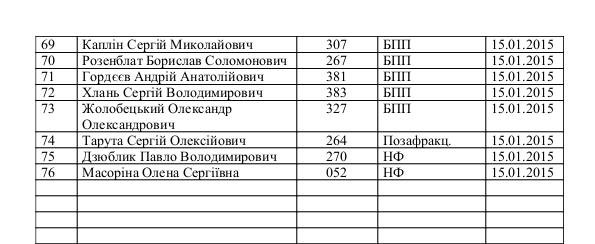 Список депутатов, подписавшихся за отставку Яремы