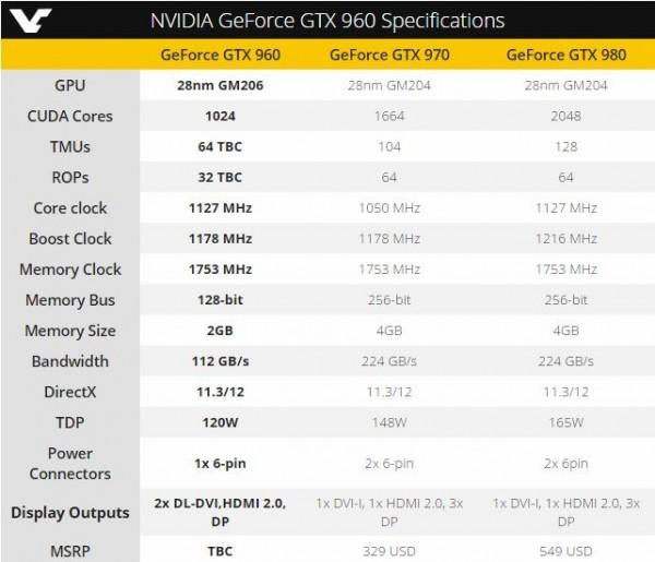 NVIDIA GeForce GTX 960: частотные характеристики