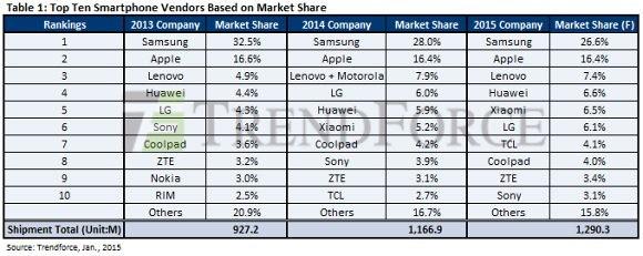 В 2015 году Xiaomi и Huawei обойдут Lenovo на рынке
