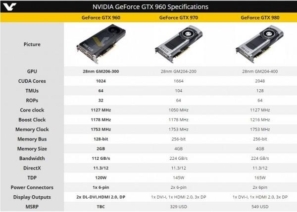 MSI GeForce GTX 960 Gaming 2G: результаты тестирования