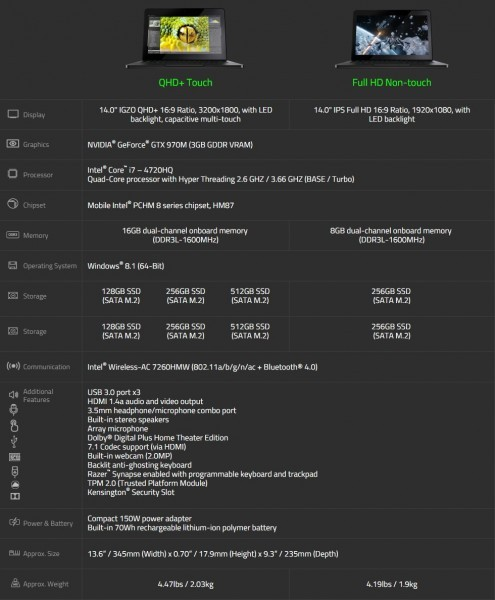 Компьютер Razer Blade с GeForce GTX 970М: игровое диво