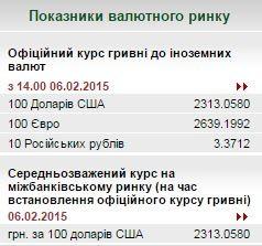 Курс НБУ рухнул до 23 грн/$