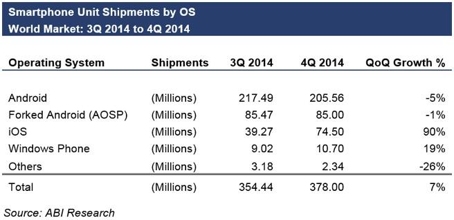 Мировые поставки Android-смартфонов существенно упали