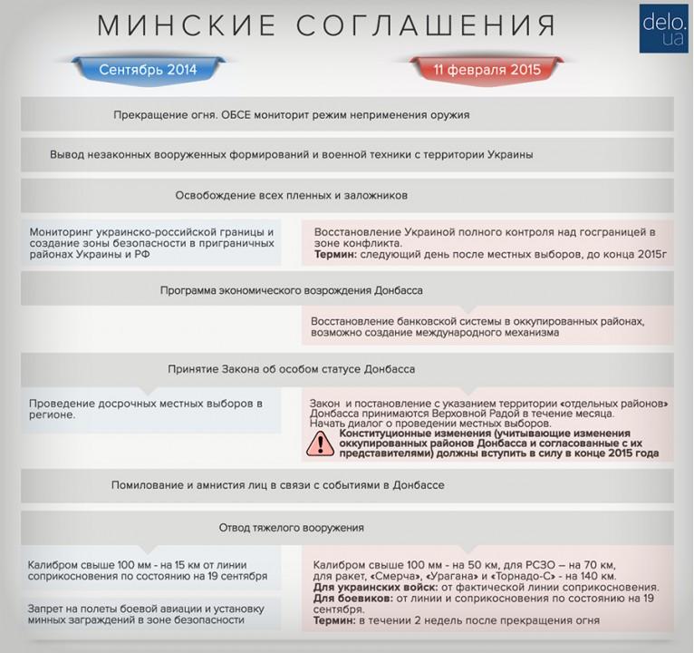 В какой очередности будут исполняться Минские соглашения-II