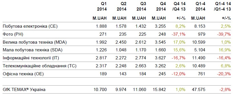 GfK: Рынок бытовой техники в Украине в 2014 году сократился