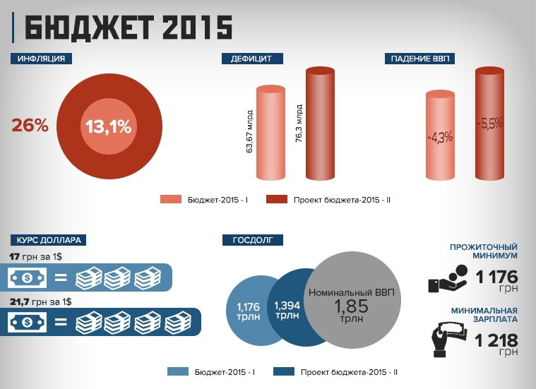 Каким будет Госбюджет 2015?