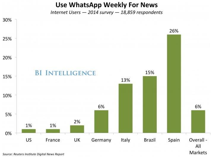 WhatsApp теперь относится к СМИ