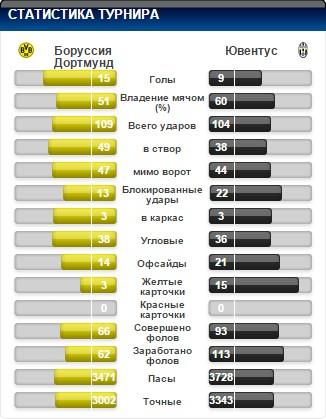 Анонс матча Боруссия (Дортмунд) - Ювентус