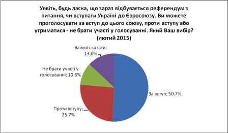 В Украине уменьшилось число желающих присоединиться к ТС