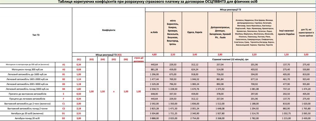 С 1 мая в Украине стоимость автогражданки станет выше