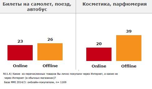 Что украинцы покупают в Интернете?