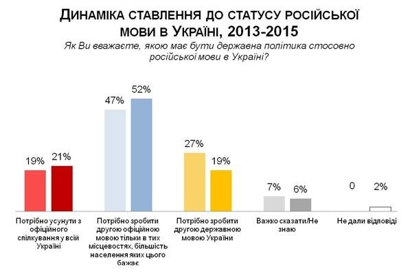 Украинцы уже меньше хотят видеть русский вторым языком