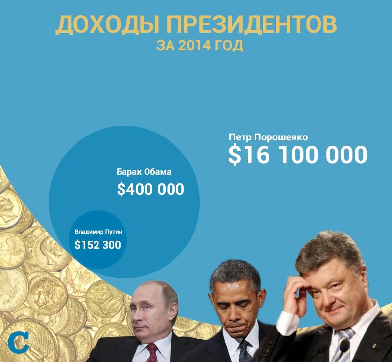 Порошенко, Обама и Путин: кто больше заработал в 2014 году?
