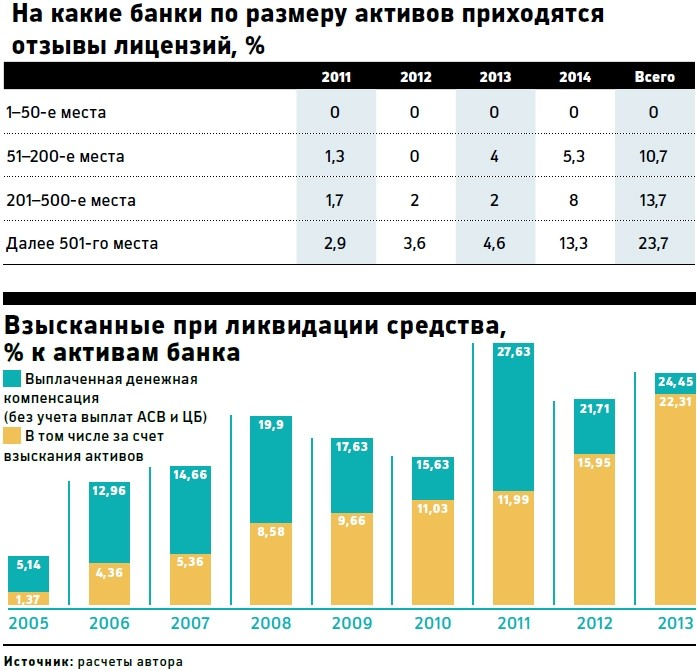Российские банки находятся в зоне риска