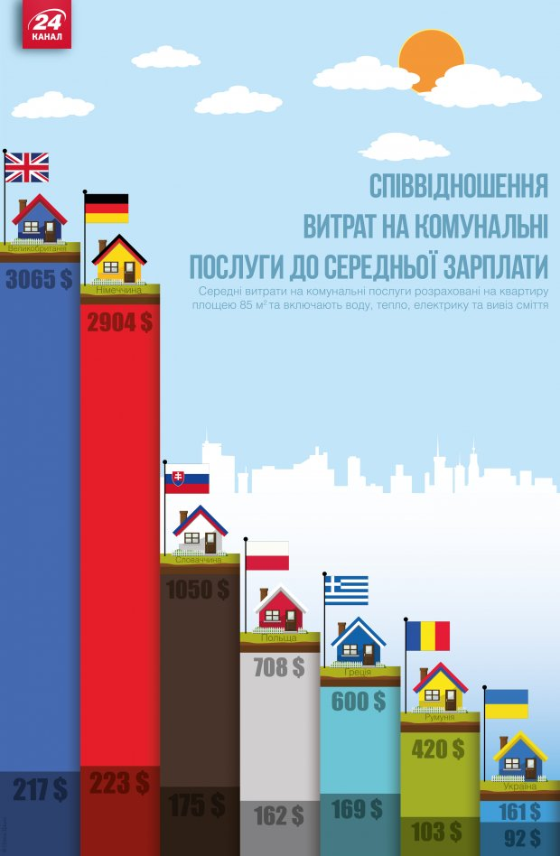 "Какую часть зарплаты украинцы будут отдавать за ""коммуналку"""