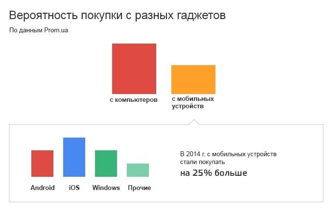 В Украине стали чаще покупать в онлайне со смартфонов