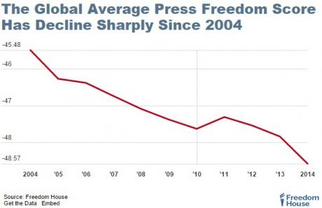 Уровень свободы слова в Крыму хуже, чем в Сирии и Иране