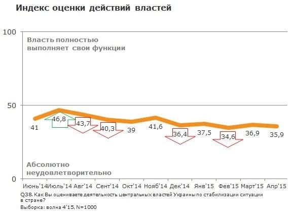 Народ Украины все больше недоволен действиями Порошенко
