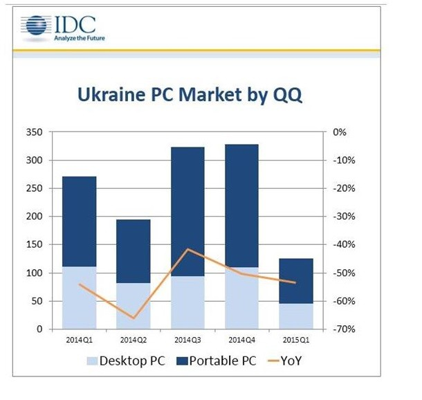 Рынок ПК в Украине сократился в два раза