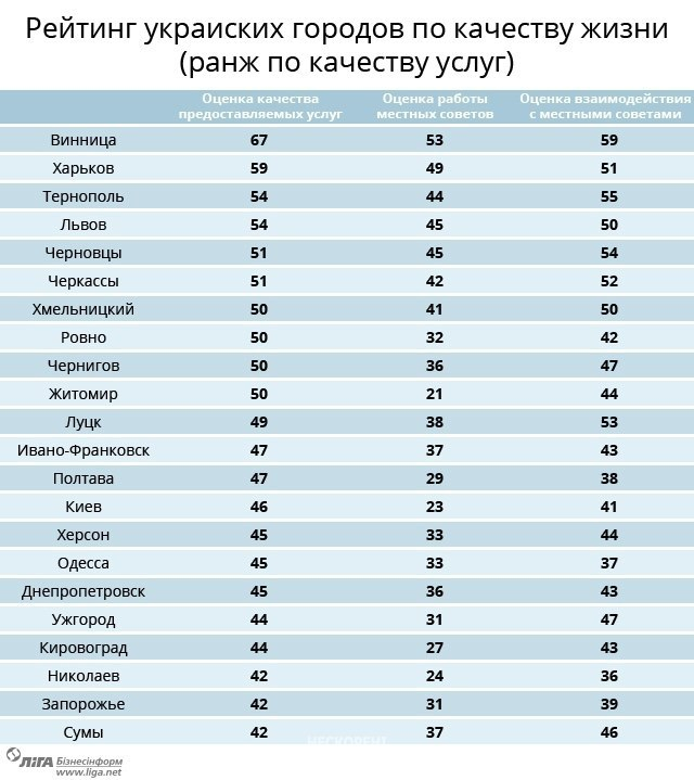 Лучшие города для жизни в Украине: рейтинг социологов