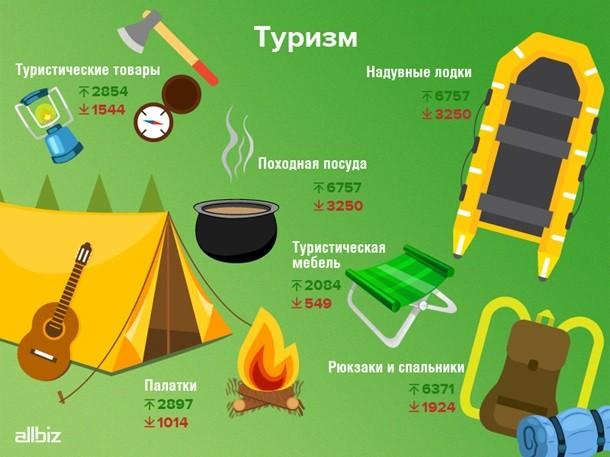 Украинцы перестали покупать товары для отдыха и туризма