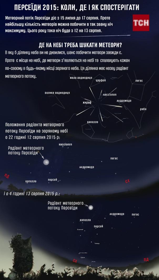 Когда и где смотреть ярчайший звездопад Персеиды в Украине