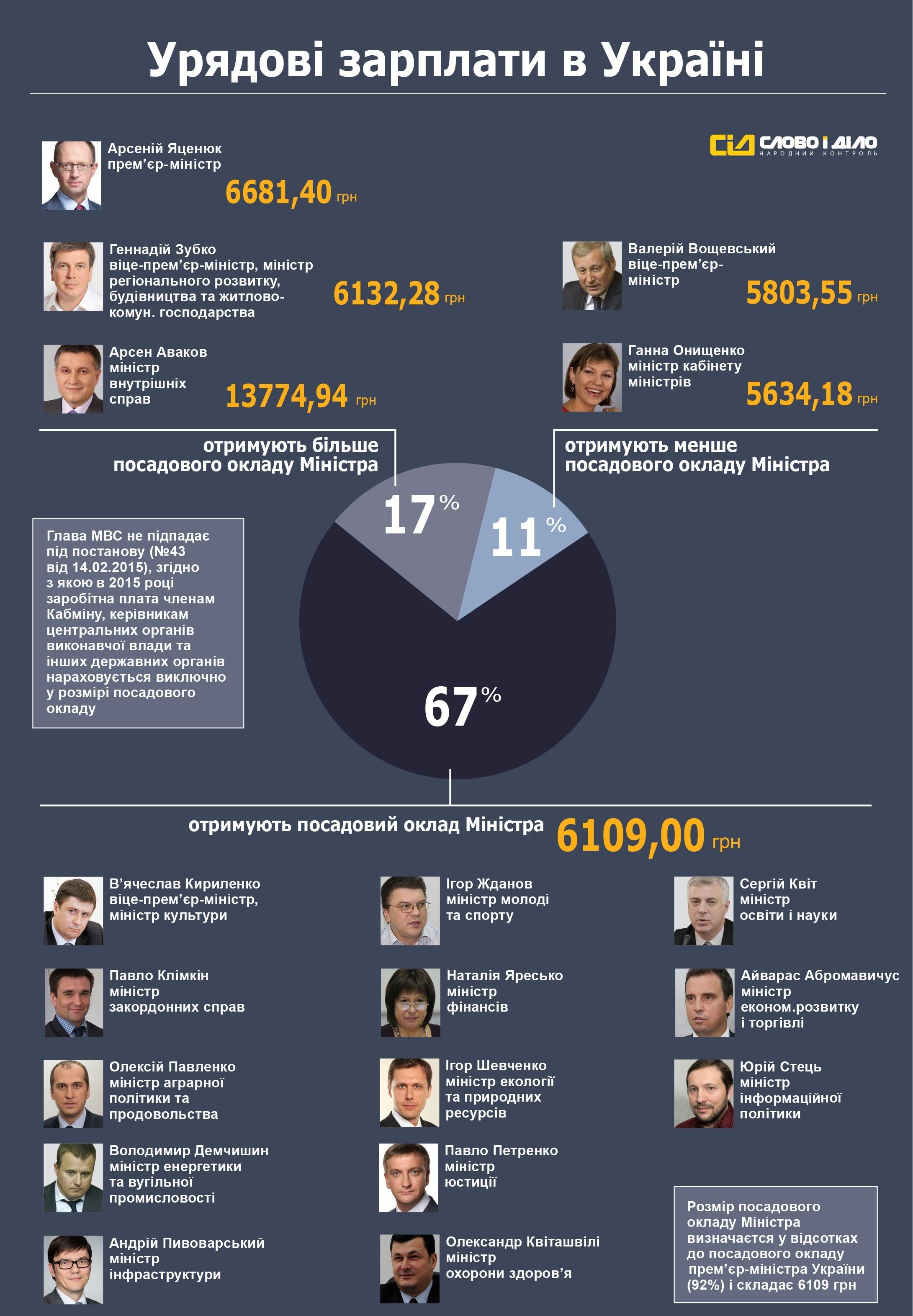 На что выживают члены украинского правительства?