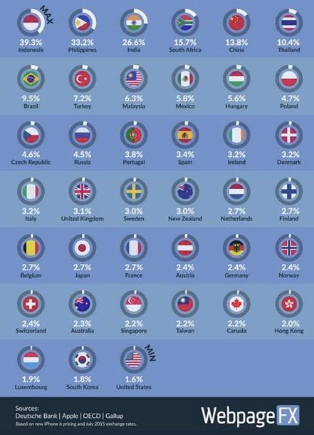 Эксперты сравнили стоимость iPhone в разных странах мира