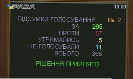 Законопроект о внесении изменений в Конституцию принят