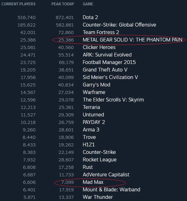 Первая статистика игр Mad Max и MGS 5: The Phantom Pain