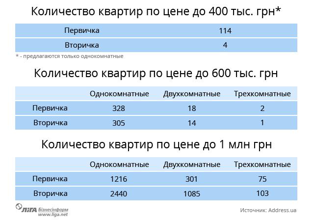 Какую квартиру можно купить в Киеве за $17 500