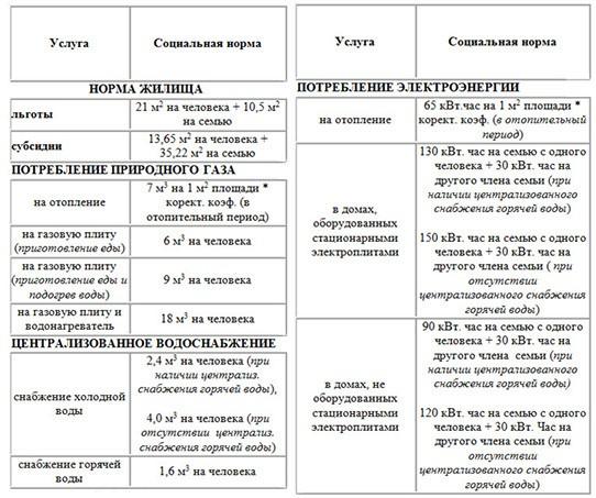 Жилищно-коммунальный беспредел в Украине сродни лихим 90-м