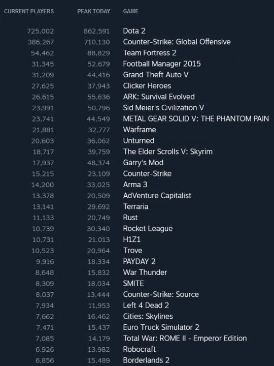 TОП-10 продаж с 21 по 27 сентября в Steam
