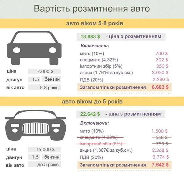 Почему украинцам не видать дешевых б/у автомобилей из ЕС