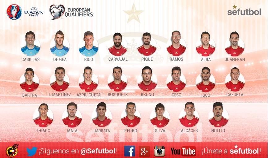 Состав сборной Испании на матчи с Люксембургом и Украиной