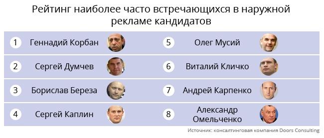 Сколько кандидаты потратят на рекламу в Киеве?