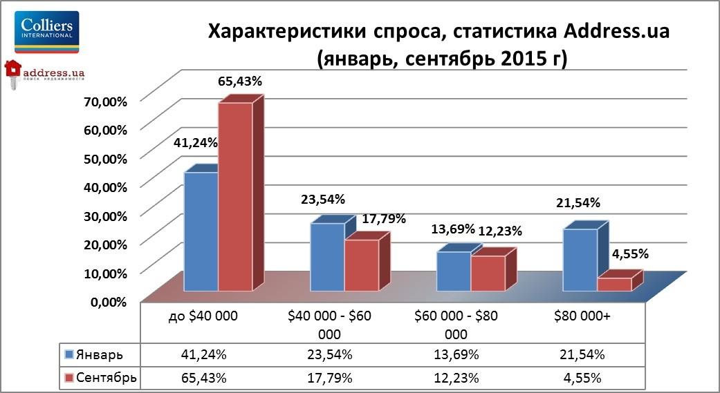 Цены на недвижимость на вторичном рынке в Киеве упали на 16%