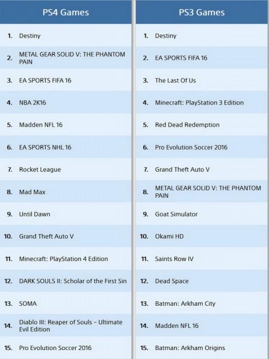 PS Store: Топ-продаж PS4 и PS3 игр за сентябрь