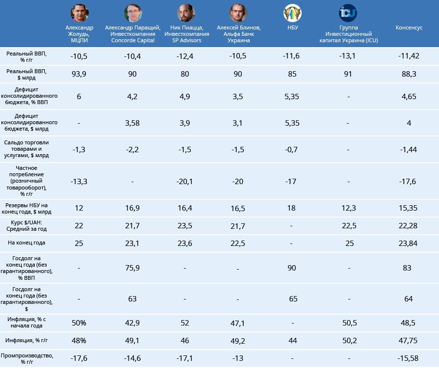 Что ждет экономику Украины до конца года? Консенсус-прогноз