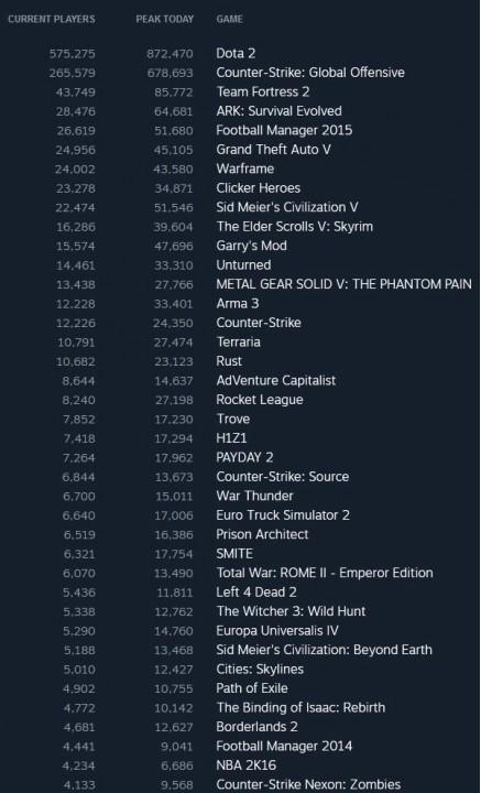Steam: TОП-10 продаж с 5 по 11 октября 2015 года